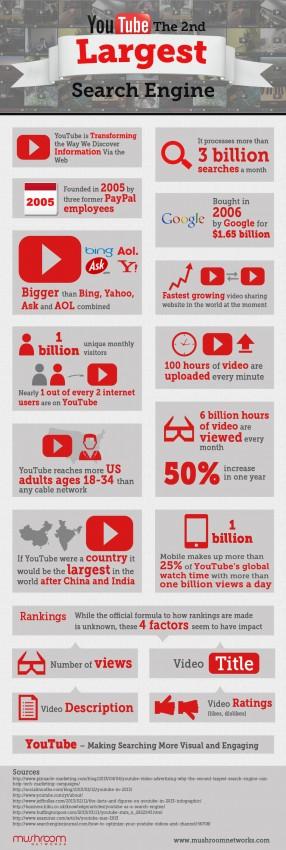 VideoInfographics