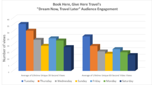 Graph showing Book Here, Give Here Audience Engagement