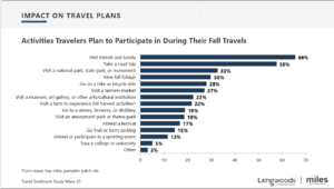 Chart on Impact on Travel Plans