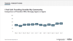 Chart on Travel Perceptions